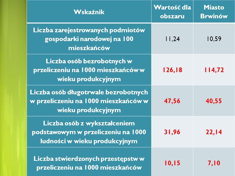 Wskaźnik Wartość dla obszaru Miasto Brwinów Liczba zarejestrowanych podmiotów gospodarki narodowej na 100 mieszkańców 11,2410,59 Liczba osób bezrobotn