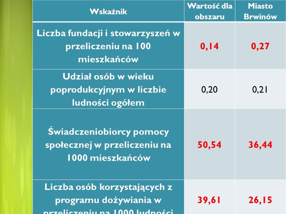 Wskaźnik Wartość dla obszaru Miasto Brwinów Liczba fundacji i stowarzyszeń w przeliczeniu na 100 mieszkańców 0,140,27 Udział osób w wieku poprodukcyjn