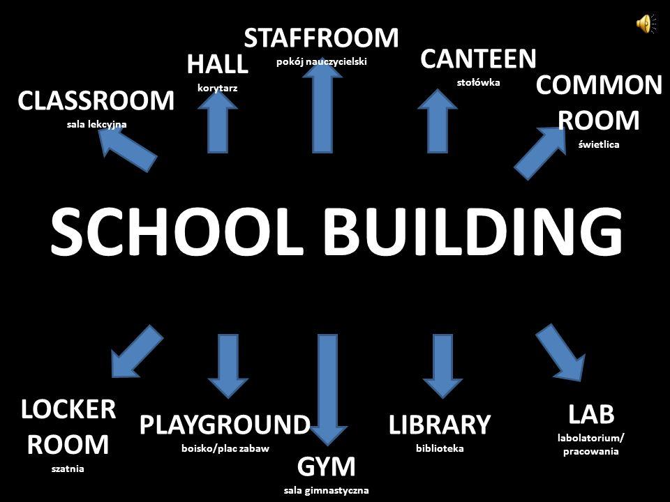 SCHOOL BUILDING CLASSROOM sala lekcyjna HALL korytarz STAFFROOM pokój nauczycielski CANTEEN stołówka COMMON ROOM świetlica LOCKER ROOM szatnia PLAYGROUND boisko/plac zabaw GYM sala gimnastyczna LIBRARY biblioteka LAB labolatorium/ pracowania