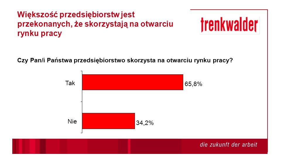 34,2% 65,8% Nie Tak Większość przedsiębiorstw jest przekonanych, że skorzystają na otwarciu rynku pracy Czy Pan/i Państwa przedsiębiorstwo skorzysta na otwarciu rynku pracy