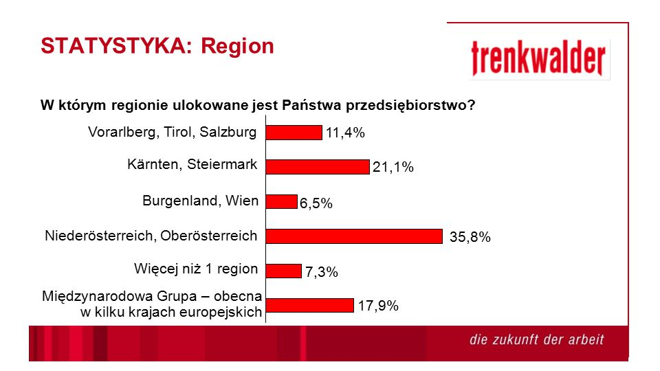 STATYSTYKA: Region W którym regionie ulokowane jest Państwa przedsiębiorstwo.