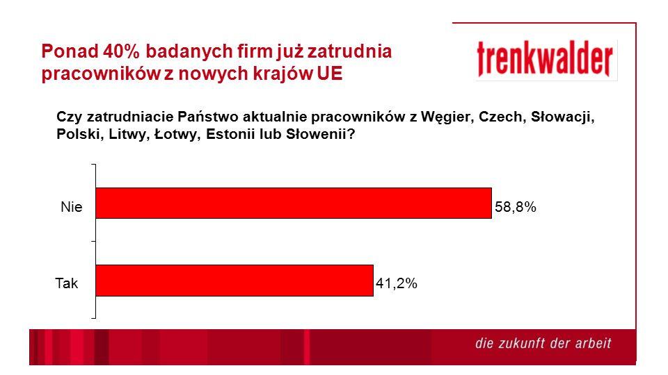 38,2% 17,5% 37,9% 6,4% Nie Nie poszukujemy, ale chętnie przyjmujemy wszystkie apliacje Prawdopodobnie tak Tak Ponad 1/3 badanych przedsiebiorstw bierze pod uwagę zatrudnienie pracowników z nowych krajów UE Czy zamierzacie Państwo zatrudniać pracowników z Węgier, Czech, Słowacji, Polski, Litwy, Łotwy, Estonii lub Słowenii?