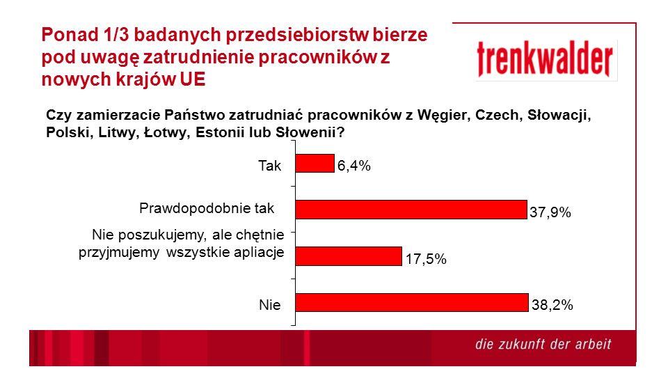 38,2% 17,5% 37,9% 6,4% Nie Nie poszukujemy, ale chętnie przyjmujemy wszystkie apliacje Prawdopodobnie tak Tak Ponad 1/3 badanych przedsiebiorstw bierze pod uwagę zatrudnienie pracowników z nowych krajów UE Czy zamierzacie Państwo zatrudniać pracowników z Węgier, Czech, Słowacji, Polski, Litwy, Łotwy, Estonii lub Słowenii