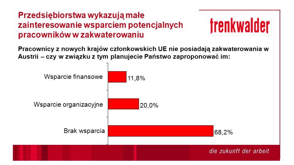 Przedsiębiorstwa wykazują małe zainteresowanie wsparciem potencjalnych pracowników w zakwaterowaniu Pracownicy z nowych krajów członkowskich UE nie posiadają zakwaterowania w Austrii – czy w związku z tym planujecie Państwo zaproponować im: 68,2% 20,0% 11,8% Brak wsparcia Wsparcie organizacyjne Wsparcie finansowe