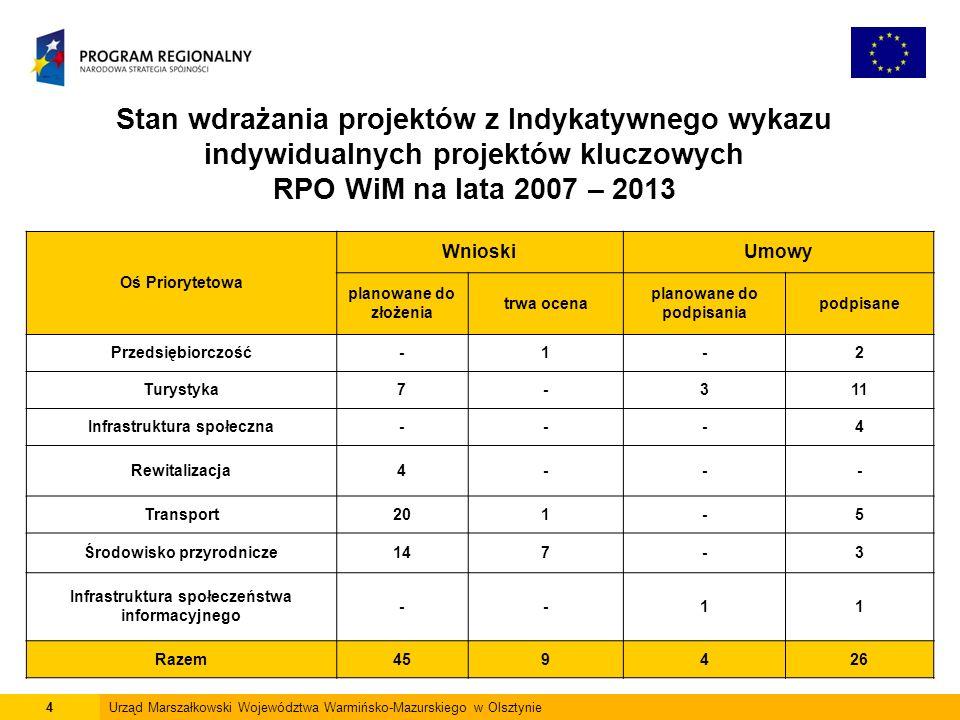 4Urząd Marszałkowski Województwa Warmińsko-Mazurskiego w Olsztynie Stan wdrażania projektów z Indykatywnego wykazu indywidualnych projektów kluczowych RPO WiM na lata 2007 – 2013 Oś Priorytetowa WnioskiUmowy planowane do złożenia trwa ocena planowane do podpisania podpisane Przedsiębiorczość-1-2 Turystyka7-311 Infrastruktura społeczna---4 Rewitalizacja4--- Transport201-5 Środowisko przyrodnicze147-3 Infrastruktura społeczeństwa informacyjnego --11 Razem459426