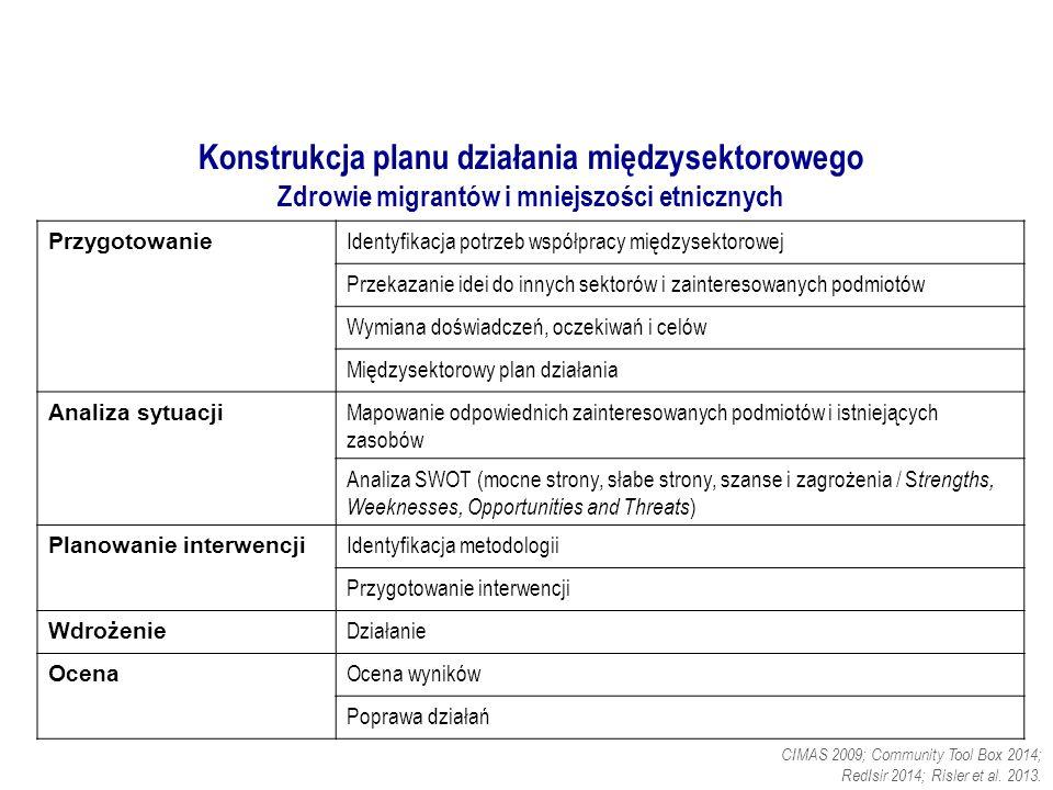 Konstrukcja planu działania międzysektorowego Zdrowie migrantów i mniejszości etnicznych CIMAS 2009; Community Tool Box 2014; RedIsir 2014; Risler et al.