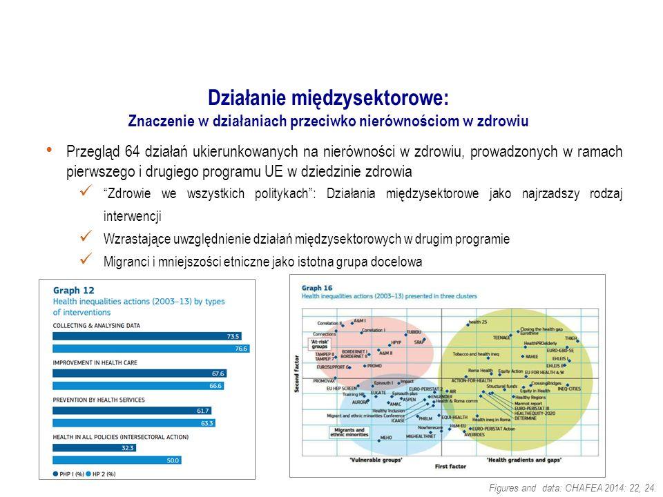 Działanie międzysektorowe: Znaczenie w działaniach przeciwko nierównościom w zdrowiu Przegląd 64 działań ukierunkowanych na nierówności w zdrowiu, prowadzonych w ramach pierwszego i drugiego programu UE w dziedzinie zdrowia Zdrowie we wszystkich politykach : Działania międzysektorowe jako najrzadszy rodzaj interwencji Wzrastające uwzględnienie działań międzysektorowych w drugim programie Migranci i mniejszości etniczne jako istotna grupa docelowa Figures and data: CHAFEA 2014: 22, 24.