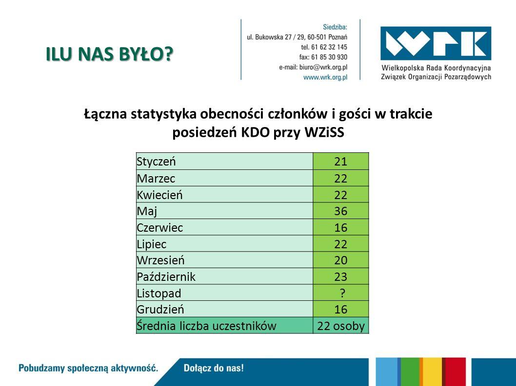 Łączna statystyka obecności członków i gości w trakcie posiedzeń KDO przy WZiSS Styczeń21 Marzec22 Kwiecień22 Maj36 Czerwiec16 Lipiec22 Wrzesień20 Październik23 Listopad .