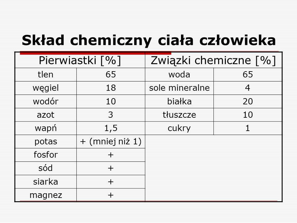 Skład chemiczny ciała człowieka Pierwiastki [%]Związki chemiczne [%] tlen65woda65 węgiel18sole mineralne4 wodór10białka20 azot3tłuszcze10 wapń1,5cukry