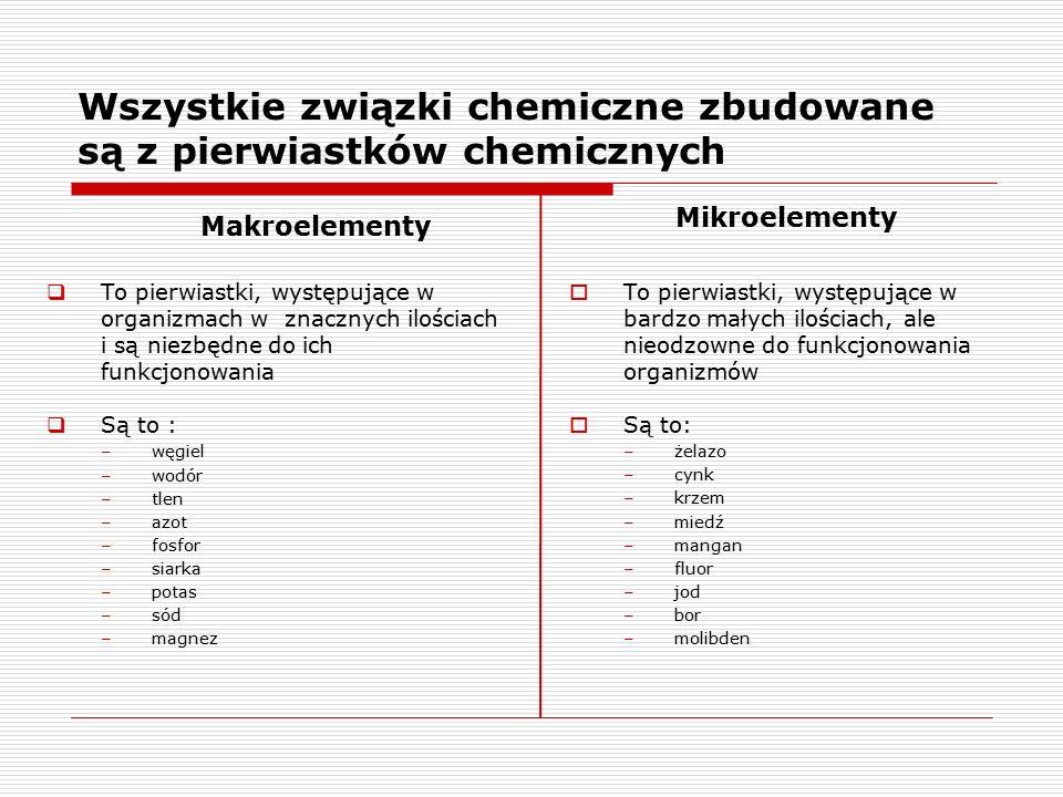 Skład chemiczny ciała człowieka Pierwiastki [%]Związki chemiczne [%] tlen65woda65 węgiel18sole mineralne4 wodór10białka20 azot3tłuszcze10 wapń1,5cukry1 potas+ (mniej niż 1) fosfor+ sód+ siarka+ magnez+