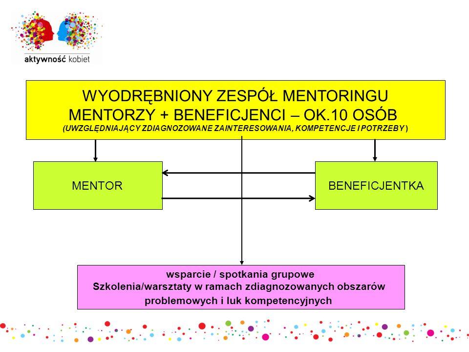 WYODRĘBNIONY ZESPÓŁ MENTORINGU MENTORZY + BENEFICJENCI – OK.10 OSÓB (UWZGLĘDNIAJĄCY ZDIAGNOZOWANE ZAINTERESOWANIA, KOMPETENCJE I POTRZEBY ) MENTORBENEFICJENTKA wsparcie / spotkania grupowe Szkolenia/warsztaty w ramach zdiagnozowanych obszarów problemowych i luk kompetencyjnych