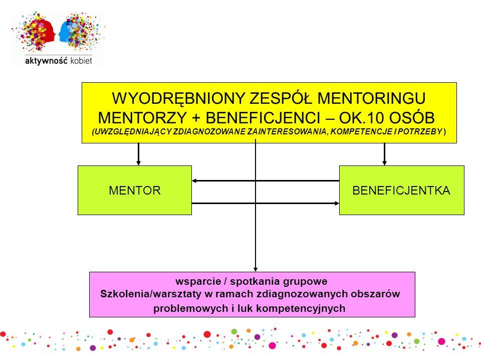 ETAPY DZIAŁANIA I TERMINY  rekrutacja mentorek – od 13.04 2012 do końca czerwca 2012  warsztaty dla mentorek i mentorów – do końca czerwca 2012  rekrutacja osób mentorowanych – od 7.05.2012 do końca czerwca 2012  realizacja usług mentorskich – od czerwca 2012  realizacja innych form wsparcia – wg potrzeb w ramach zdiagnozowanych obszarów problemowych i luk kompetencyjnych  ewaluacja (proces ciągły)