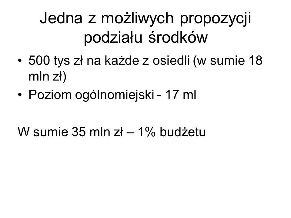 Jedna z możliwych propozycji podziału środków 500 tys zł na każde z osiedli (w sumie 18 mln zł) Poziom ogólnomiejski - 17 ml W sumie 35 mln zł – 1% budżetu