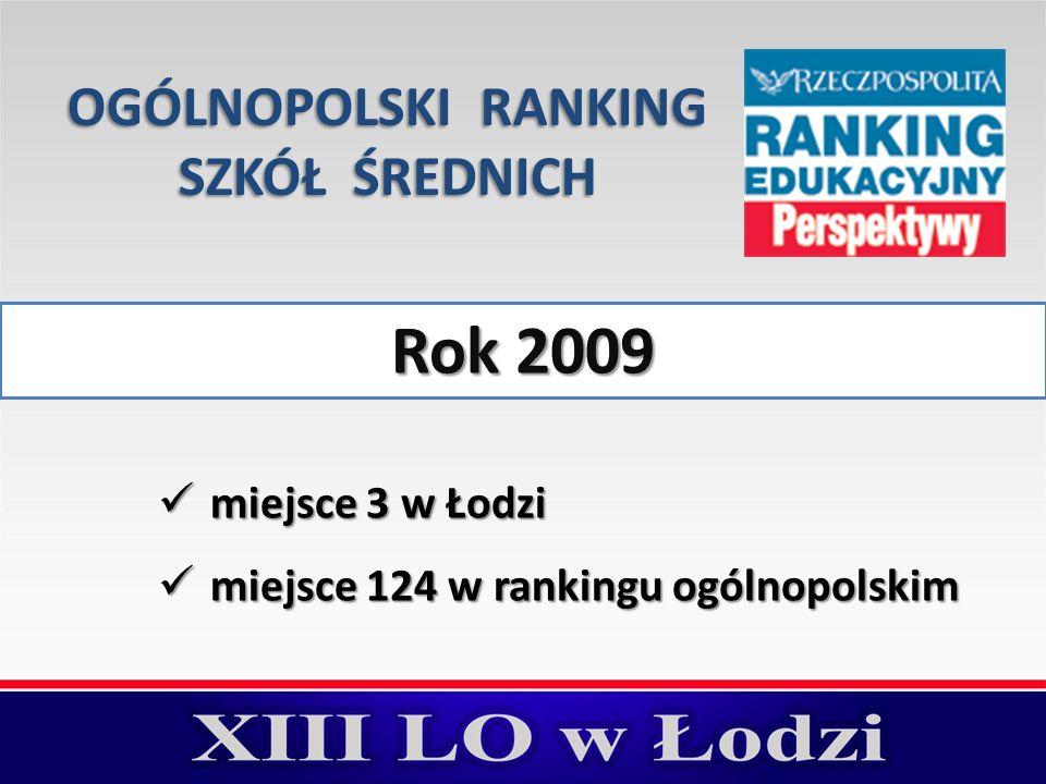 Rok 2009 miejsce 3 w Łodzi miejsce 3 w Łodzi miejsce 124 w rankingu ogólnopolskim miejsce 124 w rankingu ogólnopolskim OGÓLNOPOLSKI RANKING SZKÓŁ ŚRED