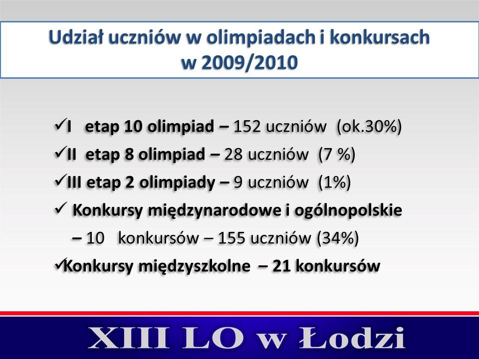 Udział uczniów w olimpiadach i konkursach w 2009/2010 I etap 10 olimpiad – 152 uczniów (ok.30%) II etap 8 olimpiad – 28 uczniów (7 %) III etap 2 olimpiady – 9 uczniów (1%) Konkursy międzynarodowe i ogólnopolskie – 10 konkursów – 155 uczniów (34%) Konkursy międzyszkolne – 21 konkursów I etap 10 olimpiad – 152 uczniów (ok.30%) II etap 8 olimpiad – 28 uczniów (7 %) III etap 2 olimpiady – 9 uczniów (1%) Konkursy międzynarodowe i ogólnopolskie – 10 konkursów – 155 uczniów (34%) Konkursy międzyszkolne – 21 konkursów