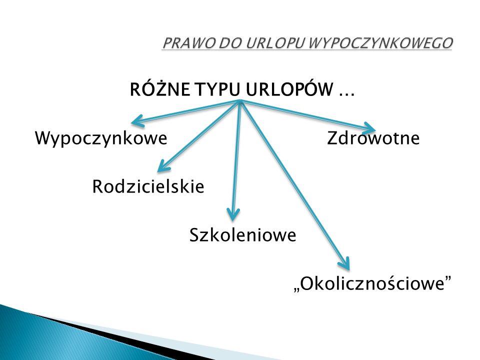 """RÓŻNE TYPU URLOPÓW … Wypoczynkowe Zdrowotne Rodzicielskie Szkoleniowe """"Okolicznościowe"""