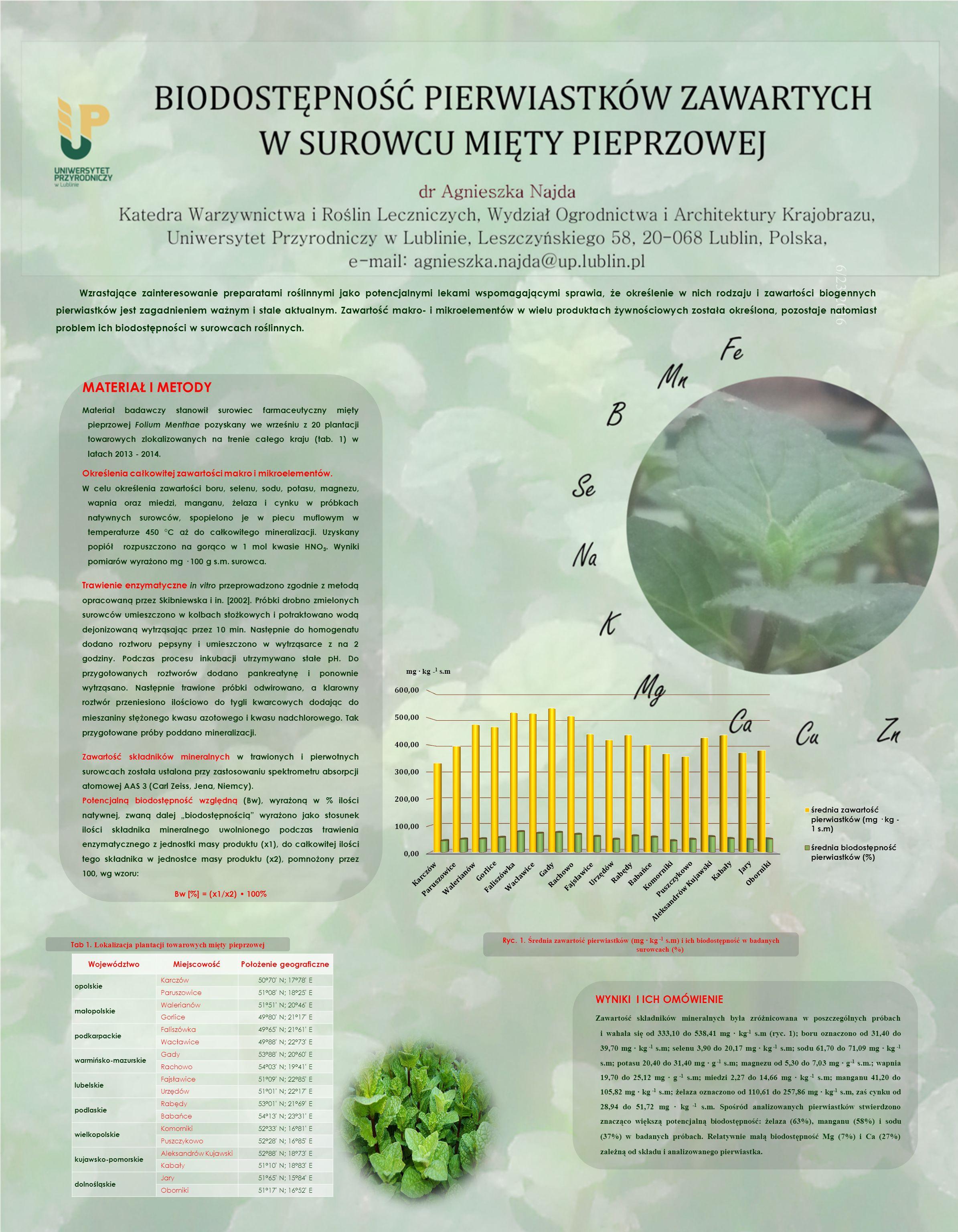 6/23/2016 Wzrastające zainteresowanie preparatami roślinnymi jako potencjalnymi lekami wspomagającymi sprawia, że określenie w nich rodzaju i zawartości biogennych pierwiastków jest zagadnieniem ważnym i stale aktualnym.