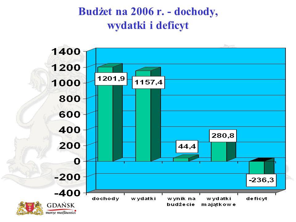 Żródła pokrycia deficytu budżetowego na rok 2006 DEFICYT BUDŻETOWY236,3 mln zł KREDYT BANKOWY KOMERCYJNY 205 mln zł POŻYCZKI NA PREFINANSOWANIE PROJEKTÓW FINANSOWANYCH Z UDZIAŁEM ŚRODKÓW POCHODZĄCYCH Z FUNDUSZY STRUKTURALNYCH 31,3 mln zł