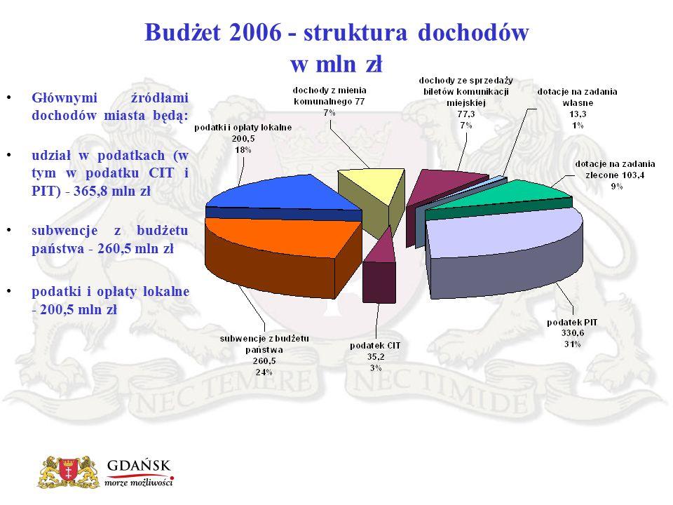 Głównymi źródłami dochodów miasta będą: udział w podatkach (w tym w podatku CIT i PIT) - 365,8 mln zł subwencje z budżetu państwa - 260,5 mln zł podatki i opłaty lokalne - 200,5 mln zł Budżet 2006 - struktura dochodów w mln zł