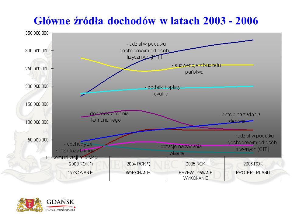 Główne źródła dochodów w latach 2003 - 2006