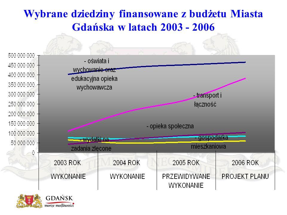 Wybrane dziedziny finansowane z budżetu Miasta Gdańska w latach 2003 - 2006