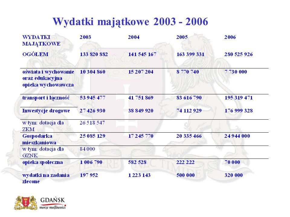 Wydatki majątkowe 2003 - 2006