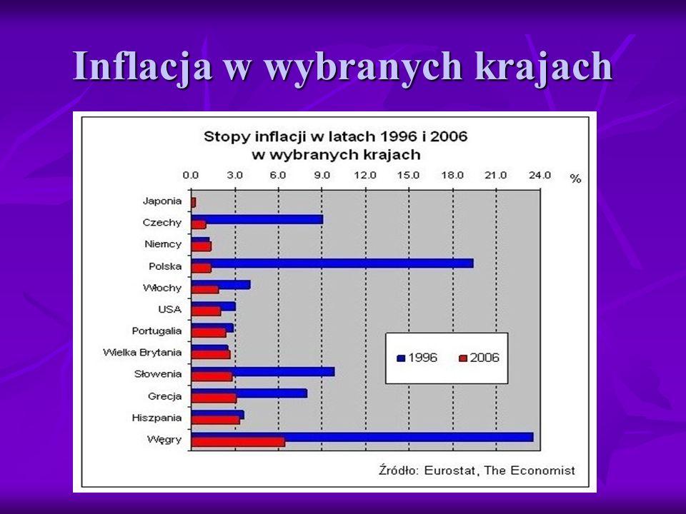 Inflacja w wybranych krajach