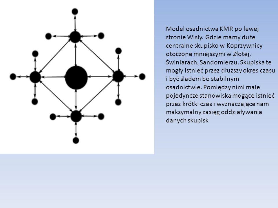 Model osadnictwa KMR po lewej stronie Wisły. Gdzie mamy duże centralne skupisko w Koprzywnicy otoczone mniejszymi w Złotej, Świniarach, Sandomierzu. S