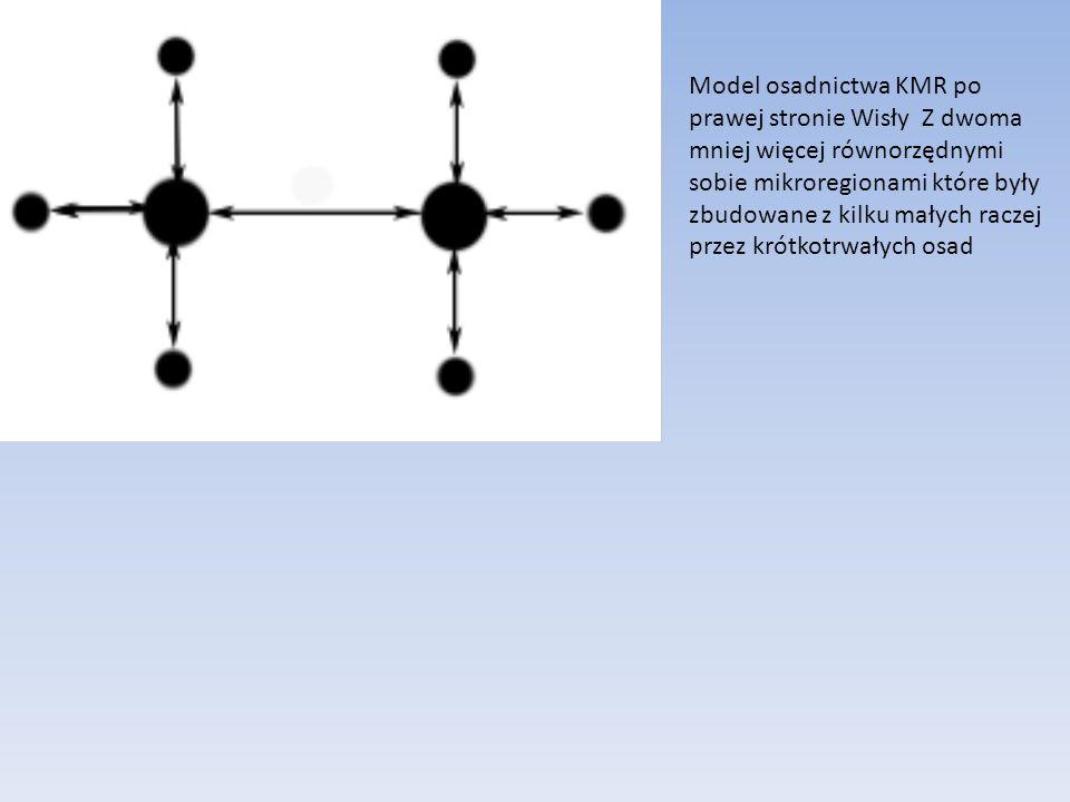 Model osadnictwa KMR po prawej stronie Wisły Z dwoma mniej więcej równorzędnymi sobie mikroregionami które były zbudowane z kilku małych raczej przez