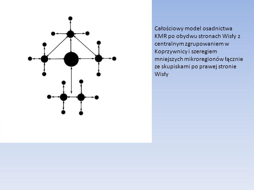 Całościowy model osadnictwa KMR po obydwu stronach Wisły z centralnym zgrupowaniem w Koprzywnicy i szeregiem mniejszych mikroregionów łącznie ze skupiskami po prawej stronie Wisły