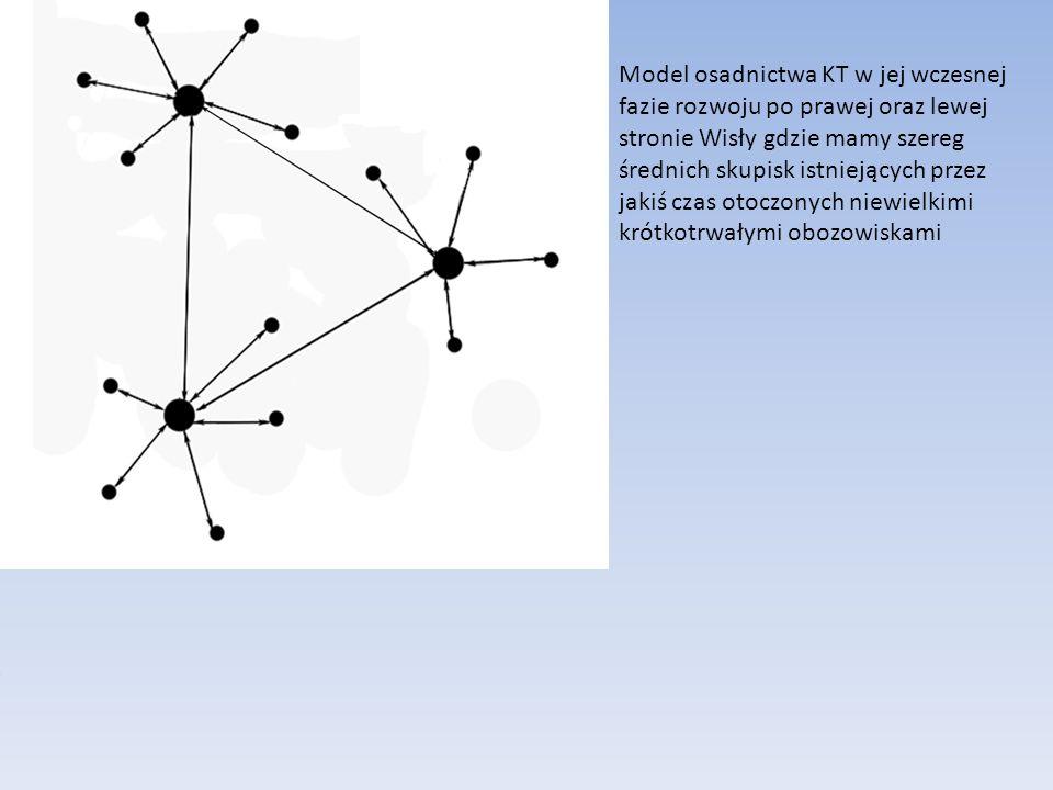 Model osadnictwa KT w jej wczesnej fazie rozwoju po prawej oraz lewej stronie Wisły gdzie mamy szereg średnich skupisk istniejących przez jakiś czas o