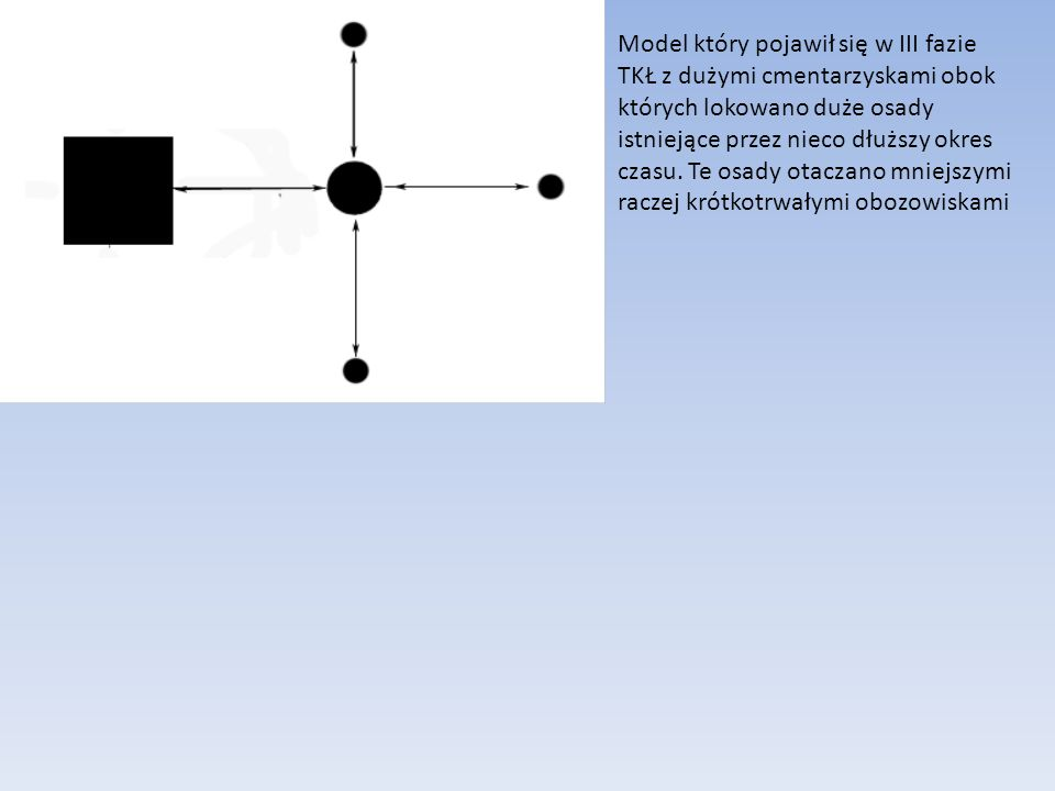 Model który pojawił się w III fazie TKŁ z dużymi cmentarzyskami obok których lokowano duże osady istniejące przez nieco dłuższy okres czasu.