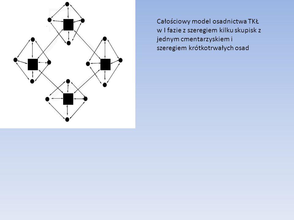 Całościowy model osadnictwa TKŁ w I fazie z szeregiem kilku skupisk z jednym cmentarzyskiem i szeregiem krótkotrwałych osad