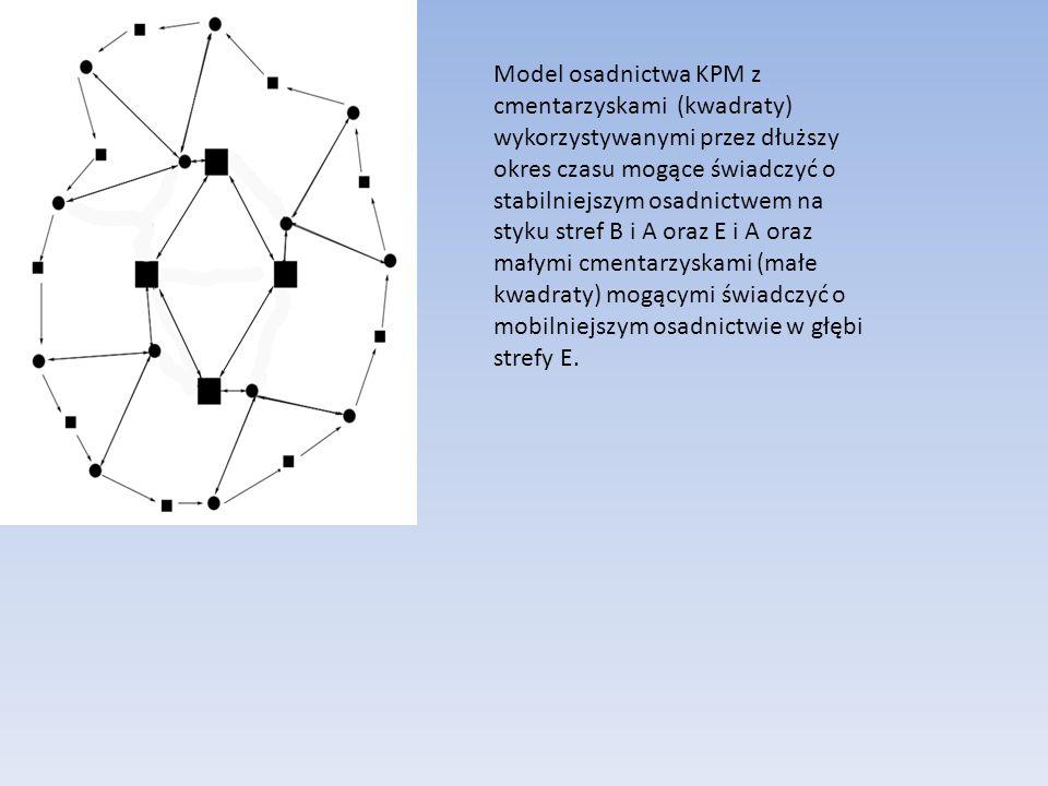 Model osadnictwa KPM z cmentarzyskami (kwadraty) wykorzystywanymi przez dłuższy okres czasu mogące świadczyć o stabilniejszym osadnictwem na styku stref B i A oraz E i A oraz małymi cmentarzyskami (małe kwadraty) mogącymi świadczyć o mobilniejszym osadnictwie w głębi strefy E.