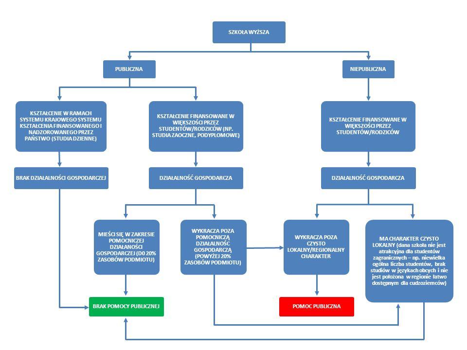 SZKOŁA WYŻSZA PUBLICZNA KSZTAŁCENIE W RAMACH SYSTEMU KRAJOWEGO SYSTEMU KSZTAŁCENIA FINANSOWANEGO I NADZOROWANEGO PRZEZ PAŃSTWO (STUDIA DZIENNE) BRAK DZIAŁALNOŚCI GOSPODARCZEJ KSZTAŁCENIE FINANSOWANE W WIĘKSZOŚCI PRZEZ STUDENTÓW/RODZICÓW (NP.