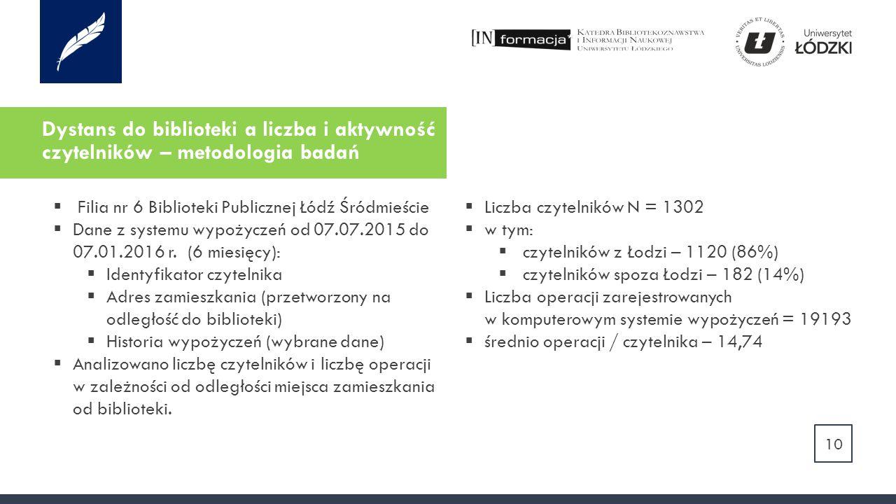 Dystans do biblioteki a liczba i aktywność czytelników – metodologia badań 10  Filia nr 6 Biblioteki Publicznej Łódź Śródmieście  Dane z systemu wypożyczeń od 07.07.2015 do 07.01.2016 r.