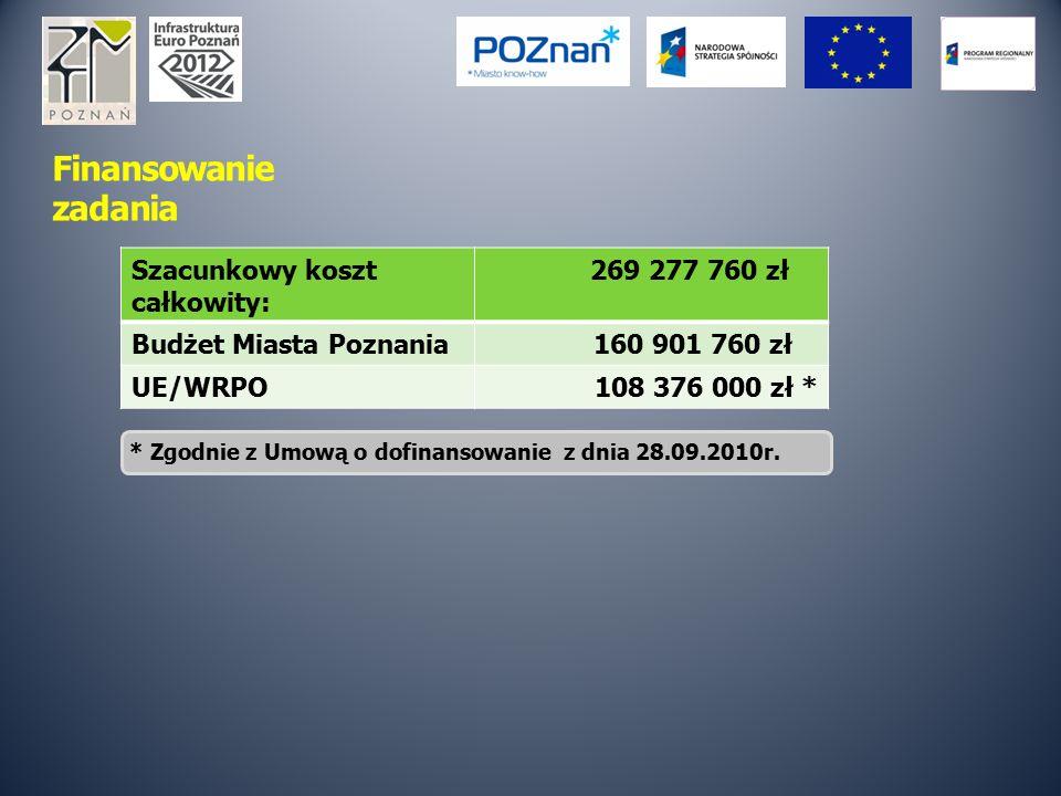 Finansowanie zadania Szacunkowy koszt całkowity: 269 277 760 zł Budżet Miasta Poznania 160 901 760 zł UE/WRPO108 376 000 zł * * Zgodnie z Umową o dofi