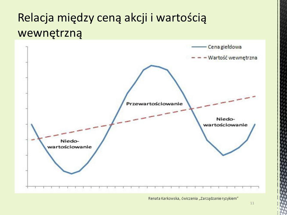 """11 Renata Karkowska, ćwiczenia """"Zarządzanie ryzykiem"""