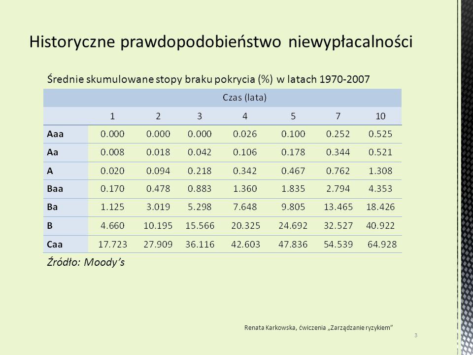 """3 Renata Karkowska, ćwiczenia """"Zarządzanie ryzykiem"""" Źródło: Moody's Średnie skumulowane stopy braku pokrycia (%) w latach 1970-2007"""