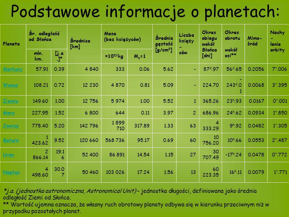 Planeta Śr. odległość od Słońca Średnica [km] Masa (bez księżyców) Średnia gęstość [g/cm 3 ] Liczba księży - ców Okres obiegu wokół Słońca [dni] Okres
