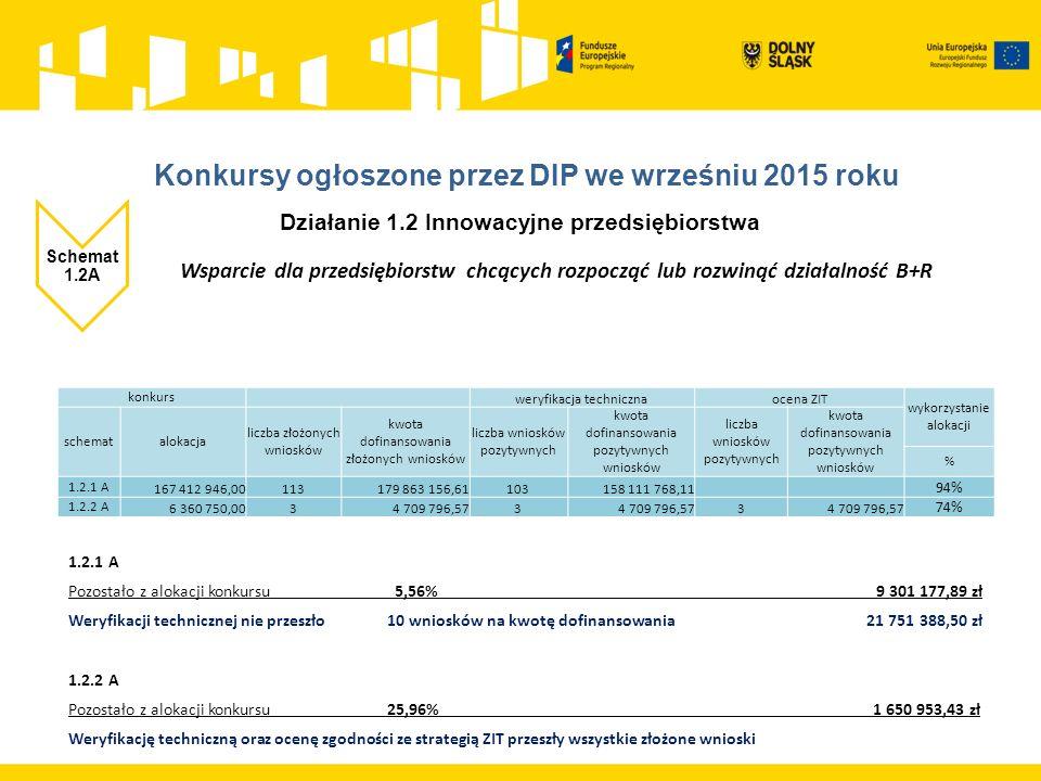 Działanie 1.2 Innowacyjne przedsiębiorstwa Schemat 1.2A Wsparcie dla przedsiębiorstw chcących rozpocząć lub rozwinąć działalność B+R konkurs weryfikacja technicznaocena ZIT wykorzystanie alokacji schematalokacja liczba złożonych wniosków kwota dofinansowania złożonych wniosków liczba wniosków pozytywnych kwota dofinansowania pozytywnych wniosków liczba wniosków pozytywnych kwota dofinansowania pozytywnych wniosków % 1.2.1 A 167 412 946,00113179 863 156,61103158 111 768,11 94% 1.2.2 A 6 360 750,0034 709 796,573 3 74% 1.2.1 A Pozostało z alokacji konkursu 5,56% 9 301 177,89 zł Weryfikacji technicznej nie przeszło 10 wniosków na kwotę dofinansowania 21 751 388,50 zł 1.2.2 A Pozostało z alokacji konkursu 25,96% 1 650 953,43 zł Weryfikację techniczną oraz ocenę zgodności ze strategią ZIT przeszły wszystkie złożone wnioski