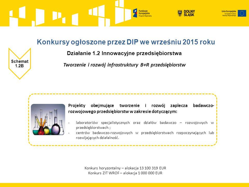 Działanie 1.2 Innowacyjne przedsiębiorstwa Schemat 1.2B Tworzenie i rozwój infrastruktury B+R przedsiębiorstw Konkurs horyzontalny – alokacja 13 100 319 EUR Konkurs ZIT WROF – alokacja 1 000 000 EUR Projekty obejmujące tworzenie i rozwój zaplecza badawczo- rozwojowego przedsiębiorstw w zakresie dotyczącym: -laboratoriów specjalistycznych oraz działów badawczo – rozwojowych w przedsiębiorstwach ; -centrów badawczo-rozwojowych w przedsiębiorstwach rozpoczynających lub rozwijających działalność.