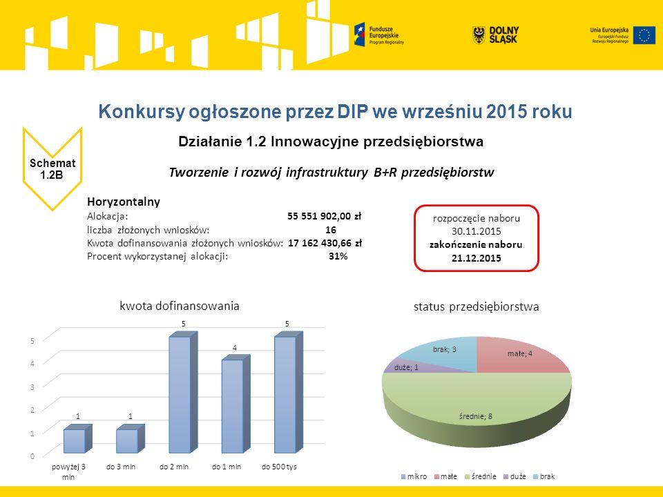 Działanie 1.2 Innowacyjne przedsiębiorstwa Schemat 1.2B Tworzenie i rozwój infrastruktury B+R przedsiębiorstw Horyzontalny Alokacja: 55 551 902,00 zł liczba złożonych wniosków: 16 Kwota dofinansowania złożonych wniosków: 17 162 430,66 zł Procent wykorzystanej alokacji: 31% rozpoczęcie naboru 30.11.2015 zakończenie naboru 21.12.2015