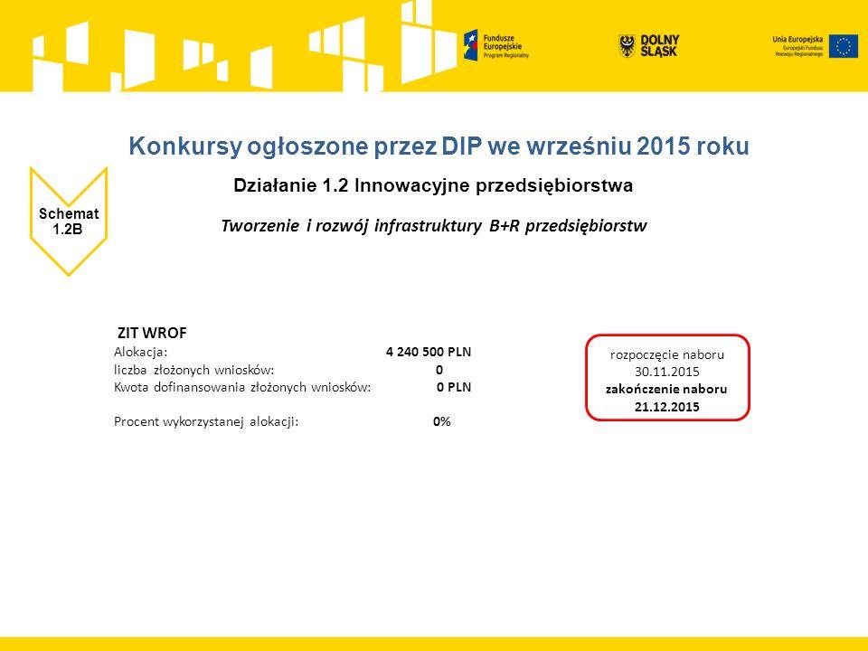 Działanie 1.2 Innowacyjne przedsiębiorstwa Schemat 1.2B Tworzenie i rozwój infrastruktury B+R przedsiębiorstw ZIT WROF Alokacja: 4 240 500 PLN liczba złożonych wniosków: 0 Kwota dofinansowania złożonych wniosków: 0 PLN Procent wykorzystanej alokacji: 0% rozpoczęcie naboru 30.11.2015 zakończenie naboru 21.12.2015
