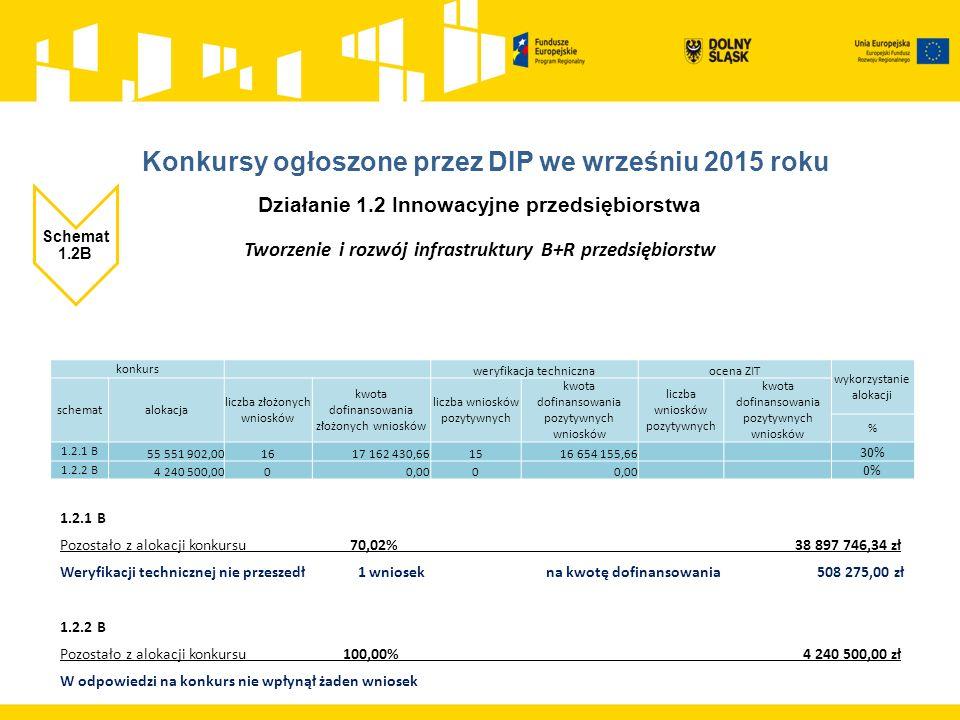 Działanie 1.2 Innowacyjne przedsiębiorstwa Schemat 1.2B Tworzenie i rozwój infrastruktury B+R przedsiębiorstw konkurs weryfikacja technicznaocena ZIT wykorzystanie alokacji schematalokacja liczba złożonych wniosków kwota dofinansowania złożonych wniosków liczba wniosków pozytywnych kwota dofinansowania pozytywnych wniosków liczba wniosków pozytywnych kwota dofinansowania pozytywnych wniosków % 1.2.1 B 55 551 902,001617 162 430,661516 654 155,66 30% 1.2.2 B 4 240 500,0000,000 0% 1.2.1 B Pozostało z alokacji konkursu 70,02% 38 897 746,34 zł Weryfikacji technicznej nie przeszedł 1 wniosek na kwotę dofinansowania 508 275,00 zł 1.2.2 B Pozostało z alokacji konkursu 100,00% 4 240 500,00 zł W odpowiedzi na konkurs nie wpłynął żaden wniosek