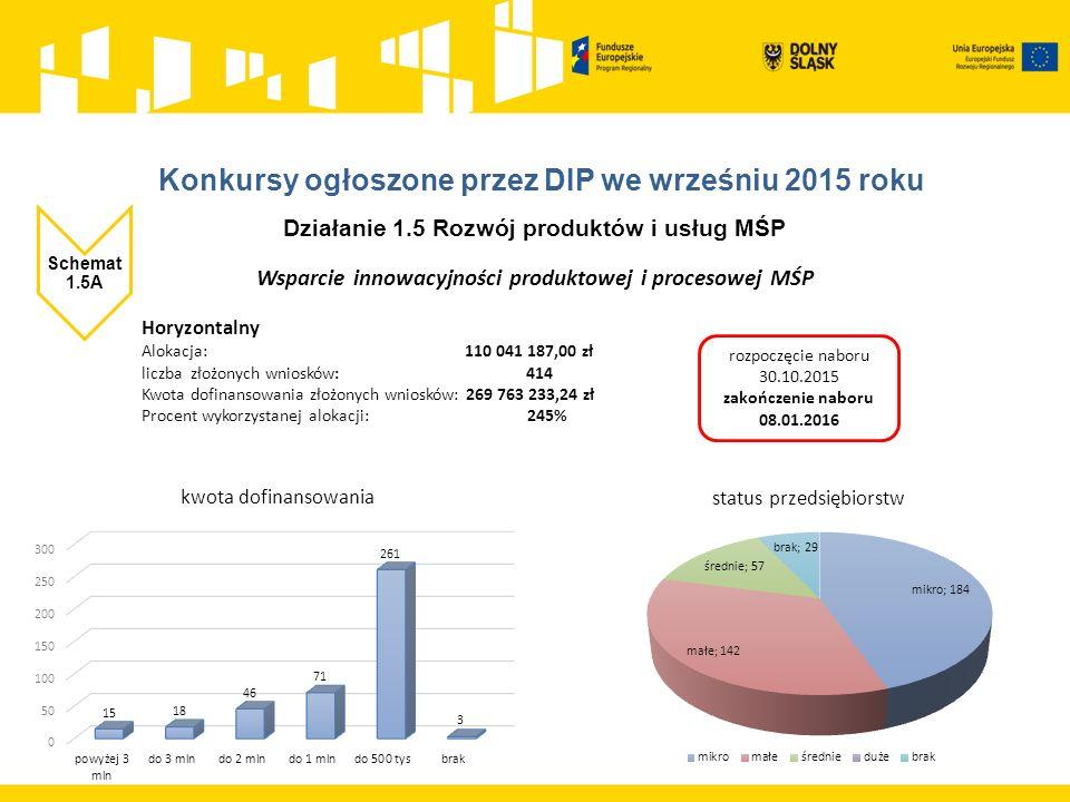 Działanie 1.5 Rozwój produktów i usług MŚP Schemat 1.5A Wsparcie innowacyjności produktowej i procesowej MŚP Horyzontalny Alokacja: 110 041 187,00 zł liczba złożonych wniosków: 414 Kwota dofinansowania złożonych wniosków: 269 763 233,24 zł Procent wykorzystanej alokacji: 245% rozpoczęcie naboru 30.10.2015 zakończenie naboru 08.01.2016