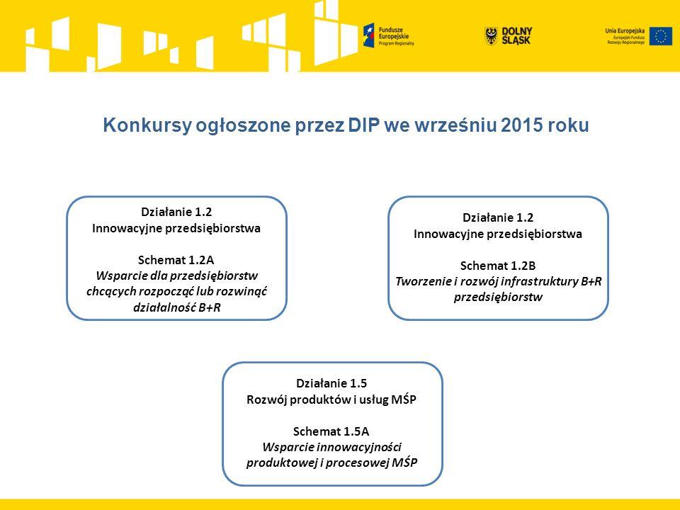 Działanie 1.2 Innowacyjne przedsiębiorstwa Schemat 1.2A Wsparcie dla przedsiębiorstw chcących rozpocząć lub rozwinąć działalność B+R Działanie 1.2 Innowacyjne przedsiębiorstwa Schemat 1.2B Tworzenie i rozwój infrastruktury B+R przedsiębiorstw Działanie 1.5 Rozwój produktów i usług MŚP Schemat 1.5A Wsparcie innowacyjności produktowej i procesowej MŚP