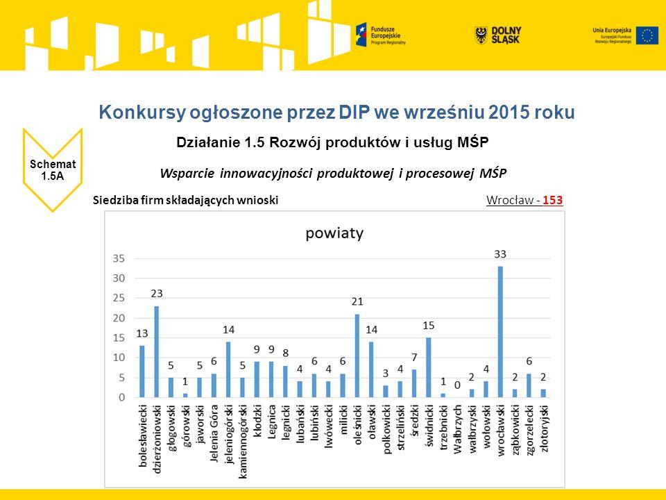 Działanie 1.5 Rozwój produktów i usług MŚP Schemat 1.5A Wsparcie innowacyjności produktowej i procesowej MŚP Siedziba firm składających wnioski Wrocław - 153