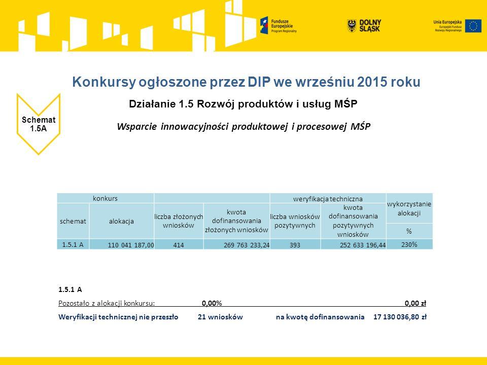 Działanie 1.5 Rozwój produktów i usług MŚP Schemat 1.5A Wsparcie innowacyjności produktowej i procesowej MŚP 1.5.1 A Pozostało z alokacji konkursu: 0,00% 0,00 zł Weryfikacji technicznej nie przeszło 21 wniosków na kwotę dofinansowania 17 130 036,80 zł konkurs weryfikacja techniczna wykorzystanie alokacji schematalokacja liczba złożonych wniosków kwota dofinansowania złożonych wniosków liczba wniosków pozytywnych kwota dofinansowania pozytywnych wniosków % 1.5.1 A 110 041 187,00414269 763 233,24393252 633 196,44 230%