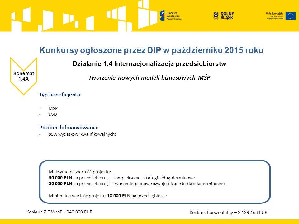 Działanie 1.4 Internacjonalizacja przedsiębiorstw Schemat 1.4A Tworzenie nowych modeli biznesowych MŚP Typ beneficjenta: -MŚP -LGD Poziom dofinansowania: -85% wydatków kwalifikowalnych; Maksymalna wartość projektu: 50 000 PLN na przedsiębiorcę – kompleksowe strategie długoterminowe 20 000 PLN na przedsiębiorcę – tworzenie planów rozwoju eksportu (krótkoterminowe) Minimalna wartość projektu 10 000 PLN na przedsiębiorcę Konkurs ZIT WroF – 940 000 EUR Konkurs horyzontalny – 2 129 163 EUR